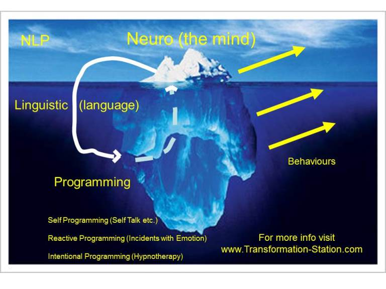 Iceberg unconscious mind analogy